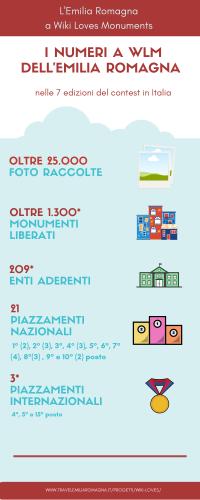 19-7-23 Wiki Loves Monuments n° infografica