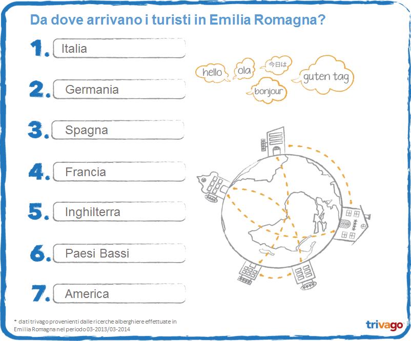Turisti in EmiliaRomagna